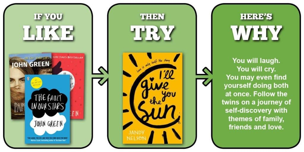 View more recommendations for fans of John Green
